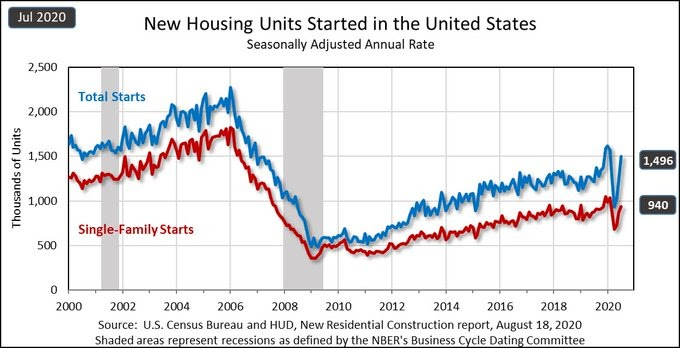 Housing starts report confirms housing market recovery
